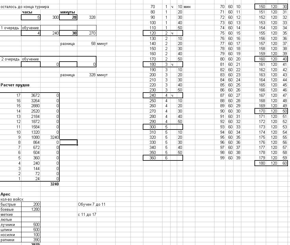 Таблица для расчета емкости прудов и времени обучения